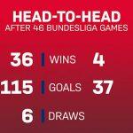 Statistici dupa meciul FC Bayern – Vfl Wolfsburg