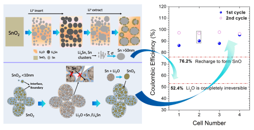 small resolution of  dramatically enhanced reversibility of li2o in sno2 basedelectrodes the effect of nanostructure on high initial reversible capacity energy environ