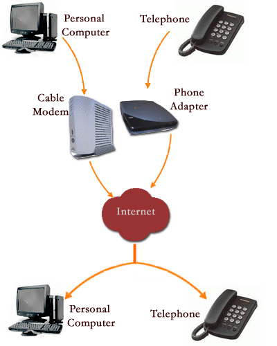 dsl modem cable wiring diagram 2013 jeep wrangler voice over internet protocol (voip) | federal communications commission