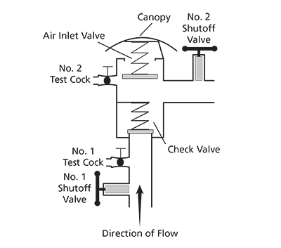 USC Foundation for Cross-Connection Control and Hydraulic