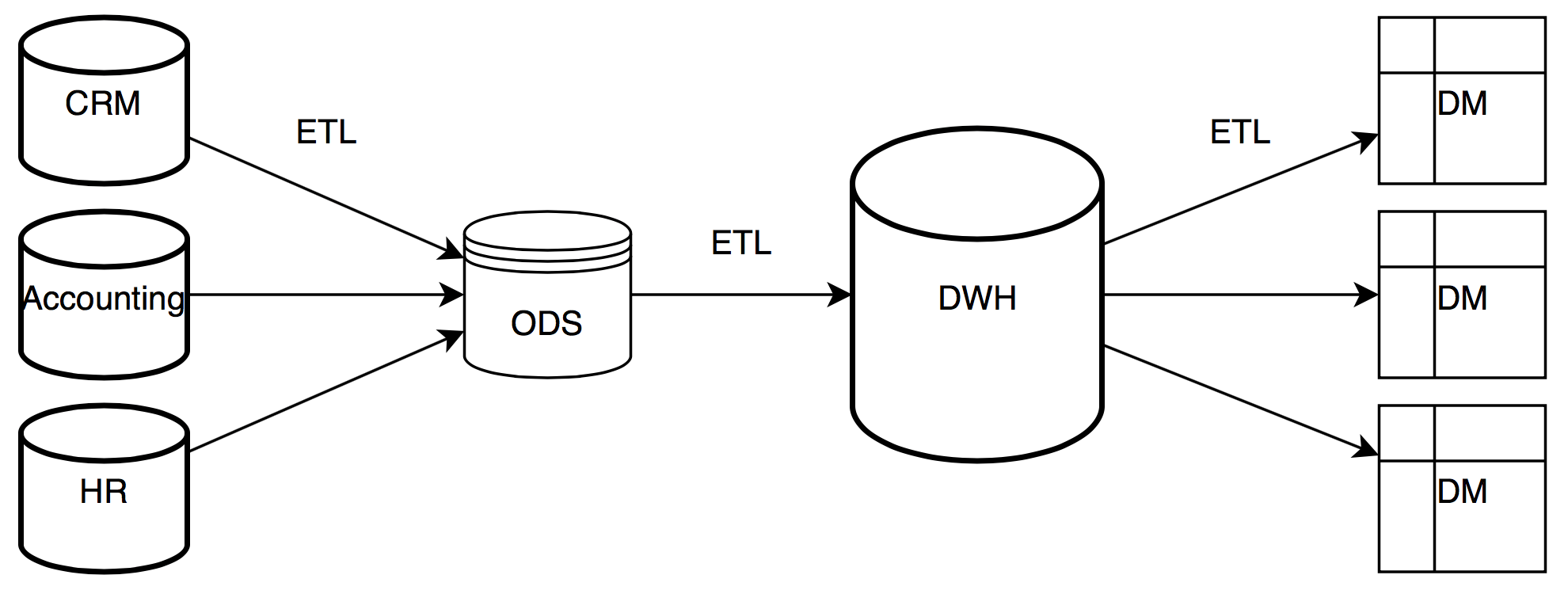 Introduction to NoSQL reporting