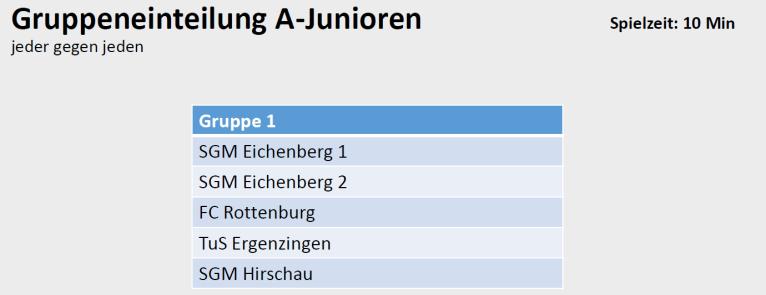 Gruppeneinteilung A-Junioren Stadtpokal 2017