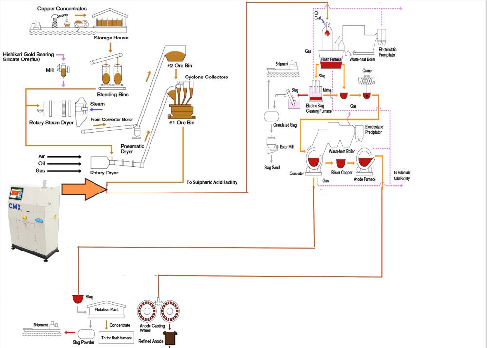 medium resolution of copper smelting