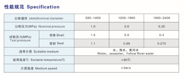 Performance specifications -2