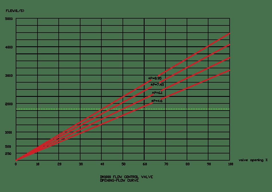 flow control valve flow-opening curve