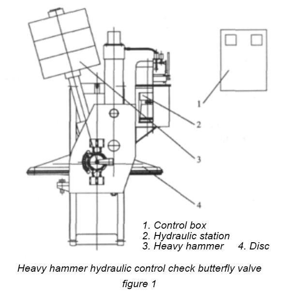 FCV-Heavy hammer hydraulic control check butterfly valve-1