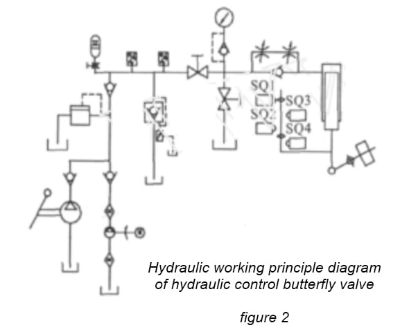 FCV-Hydraulic working principle diagram of hydraulic control butterfly valve-2