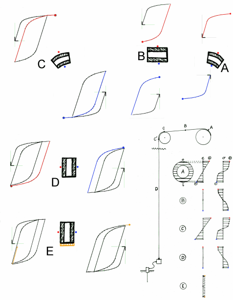 Using a Material Deformation Model to Predict Bending and
