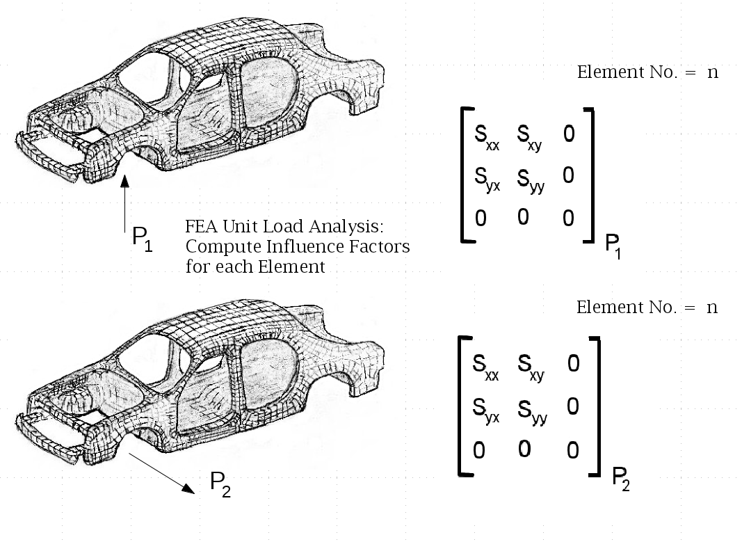 Using FEA Results for Fatigue Analysis