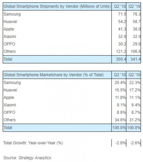 Samsung remains the top smartphone manufacturer, Huawei and Apple follow