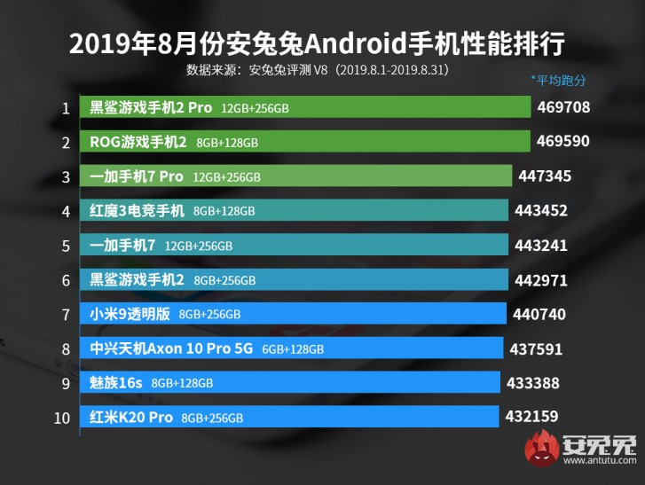 AnTuTu publishes Huawei Mate 30 Pro scores: it splits S855 and S855+ phones