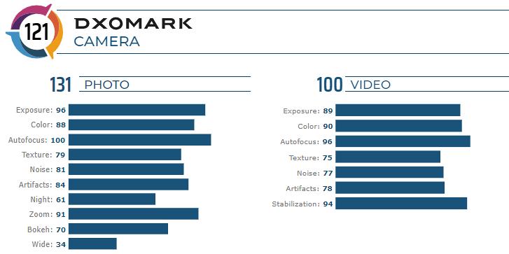DxOMark: Huawei Mate 30 Pro has the triple camera to beat