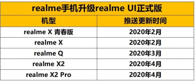 Realme UI stable update rollout schedule for Chinese units