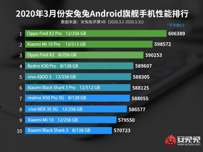 Oppo Find X2 Pro tops AnTuTu March chart