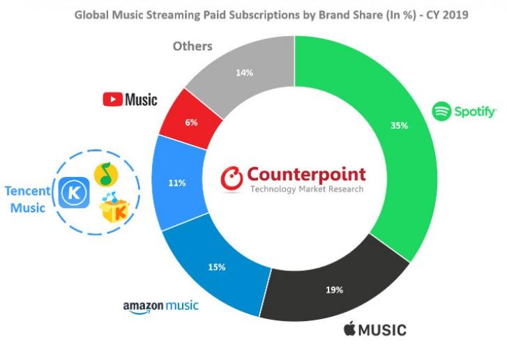 Counterpoint: Pasar streaming musik tumbuh 32% pada tahun 2019, Spotify masih di atas