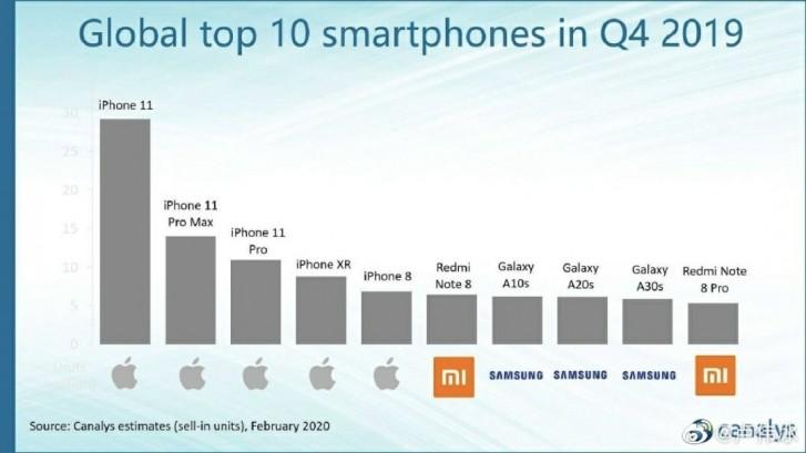 Xiaomi celebrates 30 million sold Redmi Note 8 phones