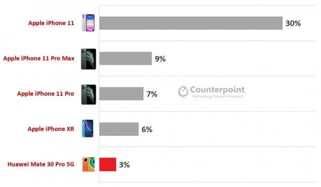 Counterpoint: Flagship smartphone shipments dipped by 13% in Q1, Apple had 4 of the 5 best sellers