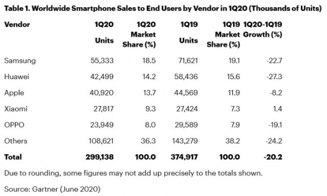 Report: Global smartphone sales dropped 20% in Q1 because of COVID-19