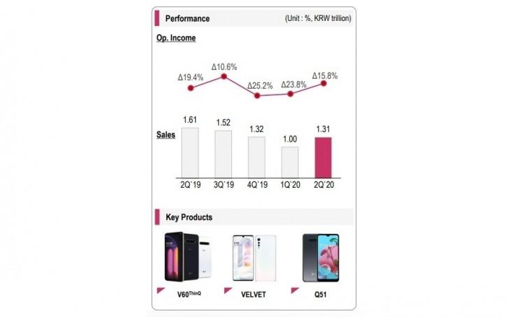 LG telefonlar çalkantılı ikinci çeyrekte düşük performans gösteriyor