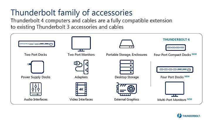Intel Details Thunderbolt 4, es unterstützt zwei 4K-Monitore oder ein 8K, 4-Port-Docks, 100 W Aufladung