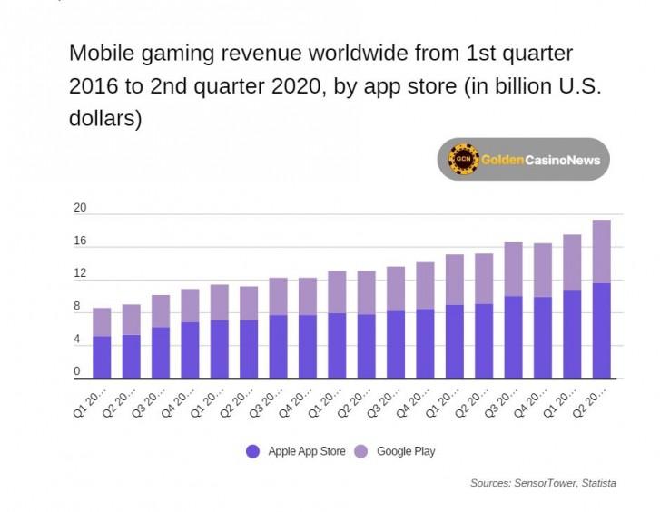 App Store meraup $ 22,2 miliar dalam pendapatan game selama H1