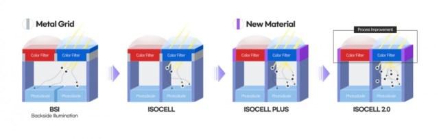 Samsung dezvăluie un nou senzor de 108 MP, plus un senzor de 48 MP pentru periscopi și came ultra largi