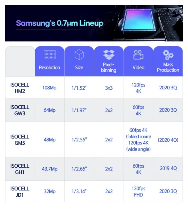 Samsung unveils new 108 MP sensor, plus one 48 MP sensor for periscopes and ultra wide cams