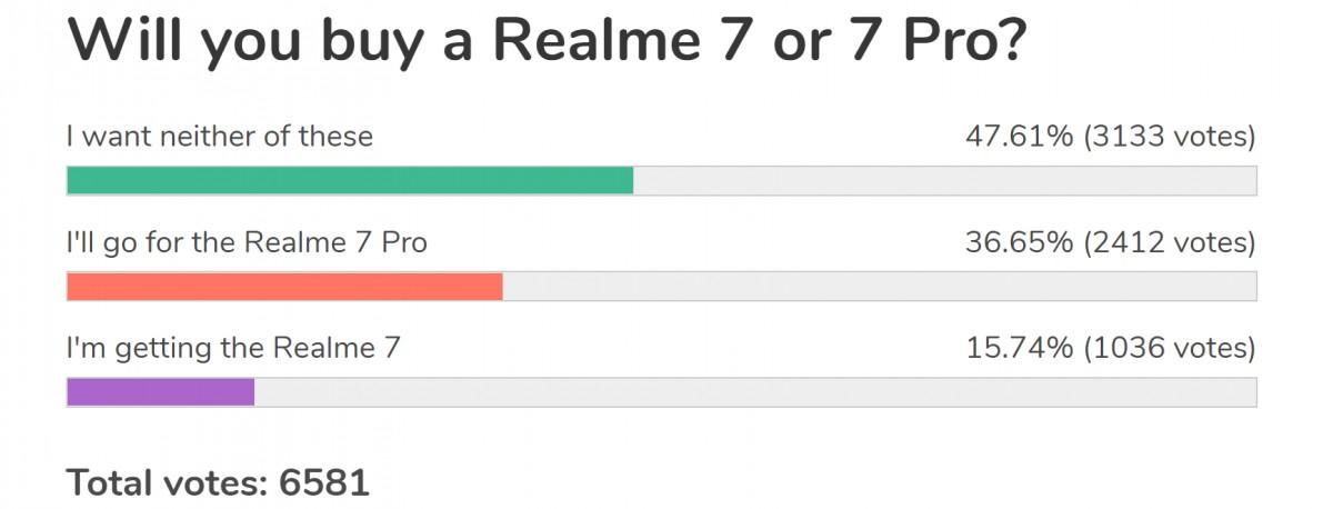 Hasil jajak pendapat mingguan: Realme 7 Pro menyebabkan kegembiraan, Realme 7 dibayangi