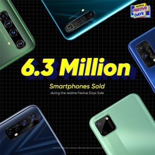 Realme sold more than 8.3 million products during the Festive Days sale in India