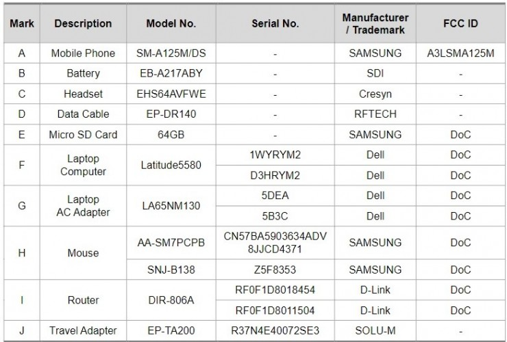 Samsung Galaxy A12 appears on FCC with 5,000 mAh battery and 15W charging