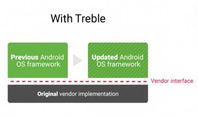 Treble Project Infographic