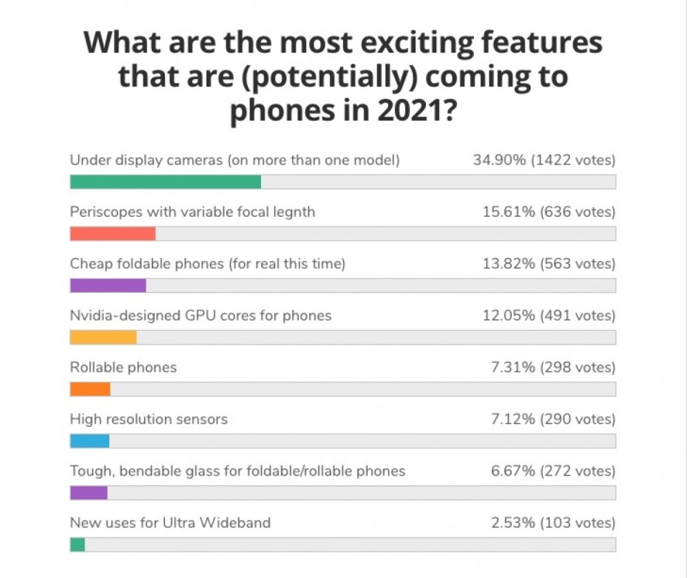 Weekly poll results: Under screen cameras the most expected trend of 2021