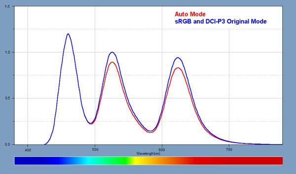 Spectra for the Auto Color and sRGB and DCI-P3 Modes