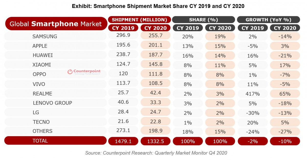Counterpoint: Apple captured Q4, but Realme grew the most in 2020