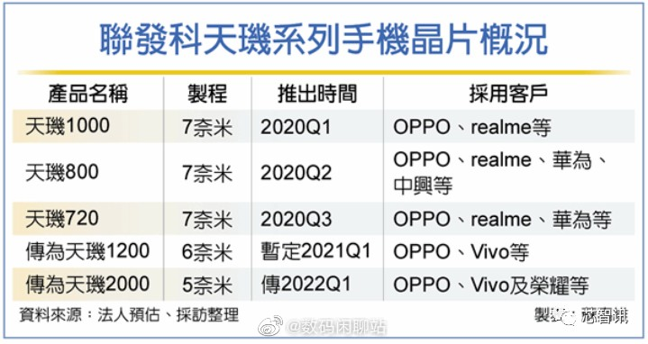 The first 5 nm MediaTek chipset could arrive in 2022, will be called Dimensity 2000
