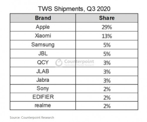 Wireless (TWS) earphones are seeing immense growth, expected to keep growing in 2021