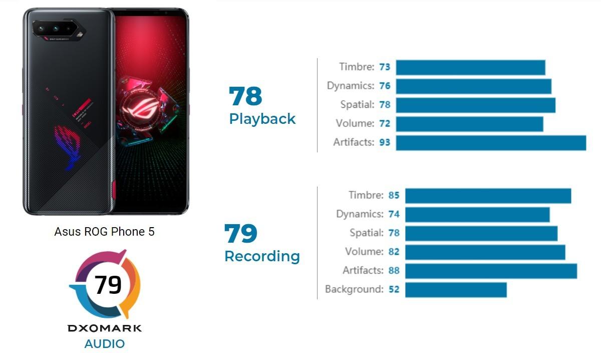 Asus ROG Phone 5 mendapatkan skor tinggi dalam review audio DxOMark