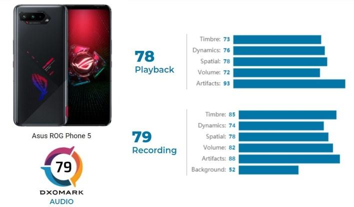Asus ROG Phone 5 obtiene la puntuación más alta en la revisión de audio de DxOMark