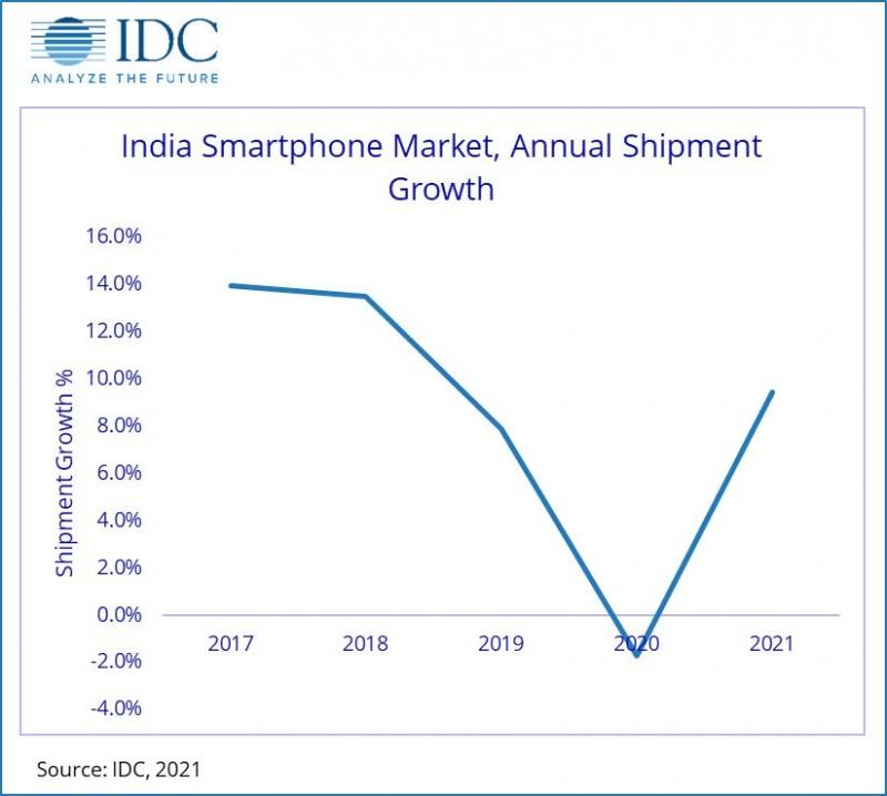 IDC: mercado indiano cai 2% em 2020, forte H2 contadores fracos H1
