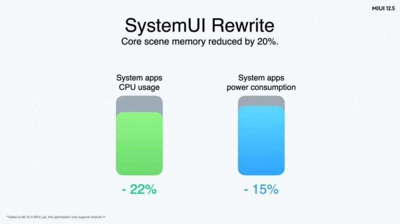 Xiaomi announces global MIUI 12.5 release time frame