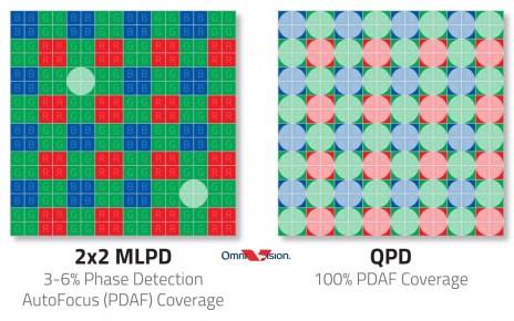 OmniVision's new OV50A sensor has 100% phase detection autofocus coverage
