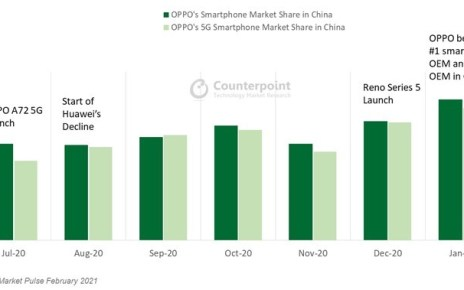 Counterpoint: Oppo surpasses Huawei and becomes largest smartphone brand in China
