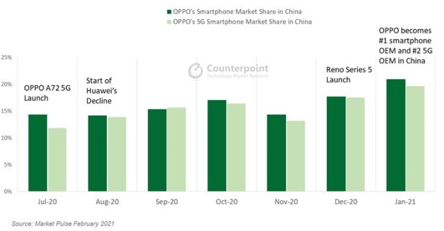 Oppo surpasses Huawei and becomes largest smartphone brand in China