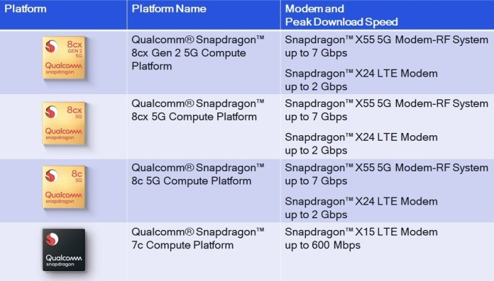 Qualcomm's current lineup of Snapdragon for laptop chips