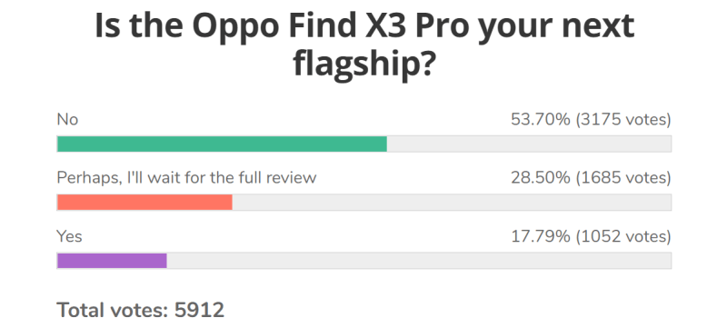 Weekend filler: Weekly poll: Find X3 Pro gets lukewarm reception