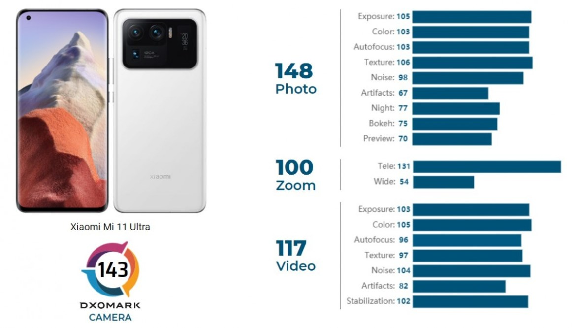 Xiaomi Mi 11 Ultra climbs to the top of DxOMark's camera chart, review still in progress