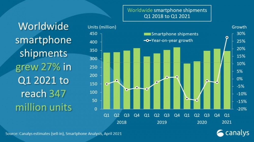 Canalys: Samsung sees record 76.5 million smartphone global shipments in Q1
