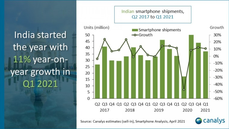 Canalys: 37.1 million smartphones shipped in India during Q1 2021