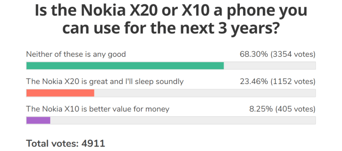 Weekly poll results: the new Nokias fail to excite, but a couple show a glimmer of potential