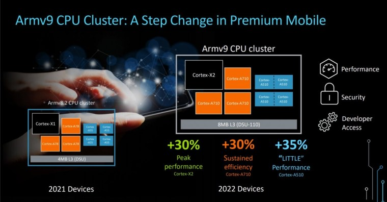 ARM unveils new CPU and GPU cores, including an A55 replacement, as it prepares to go 64-bit only